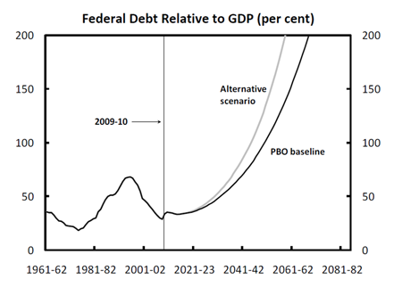 Federal debt Relative to GDP (per cent)