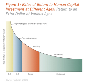 Rates of return to human capital investment at different ages