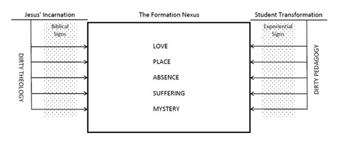 The Formation Nexus